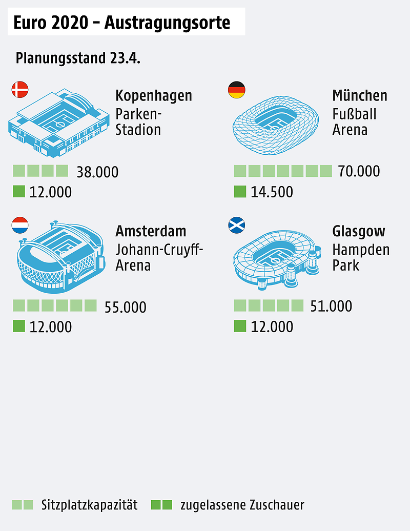 A graphic shows the locations for Euro 2020