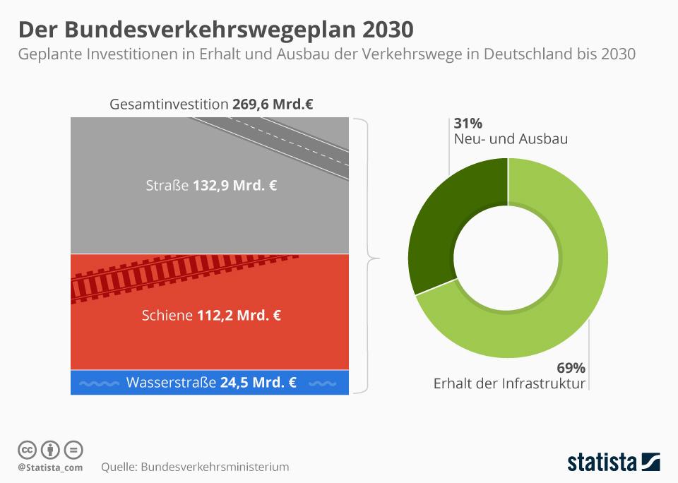 Chart: Transport Route Plan 2030 |  Statistics