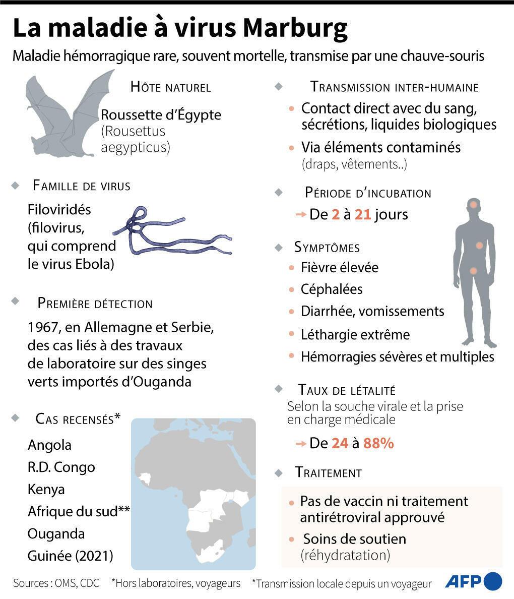 Marburg virus disease